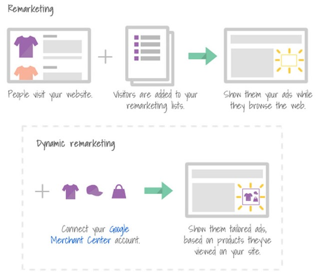 Using Google AdWords Remarketing tool