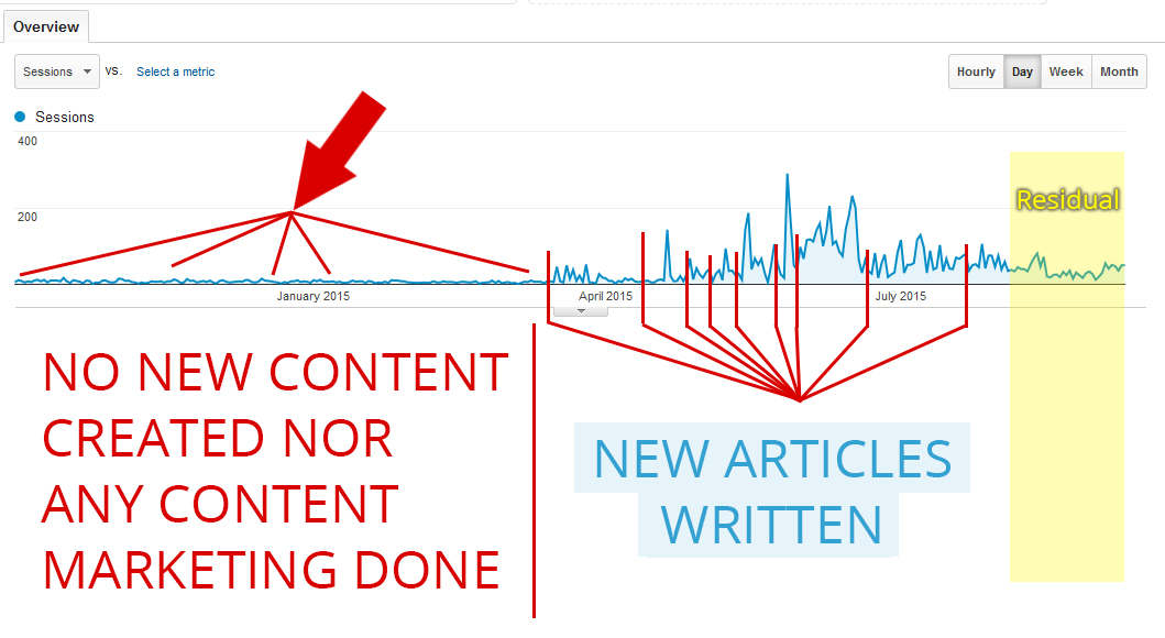 Search engine traffic from content marketing and content creation